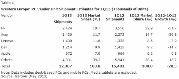 Gartner PC sales in Western Europe in Q1 2013