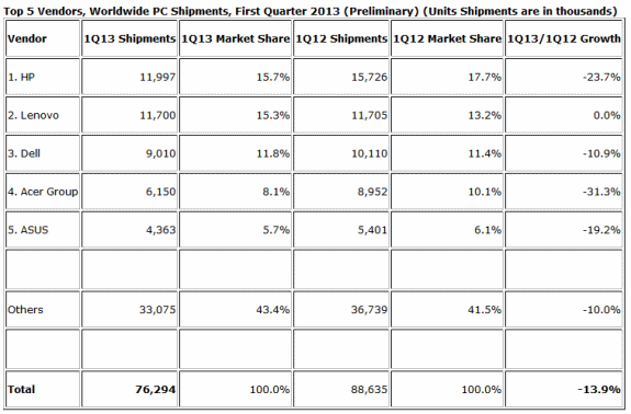 IDC PC shipments in Q1 2013