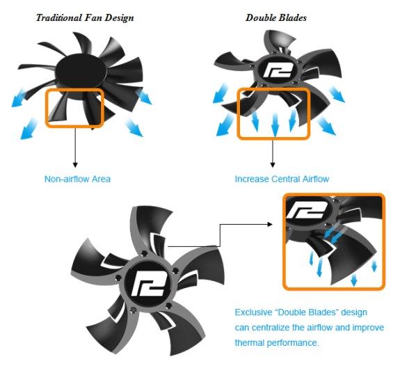 PowerColor double blade fans