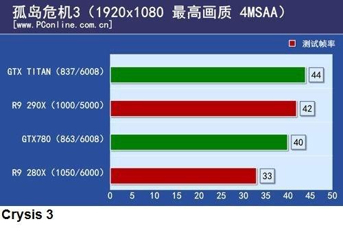 Radeon R9 290X benchmark leak