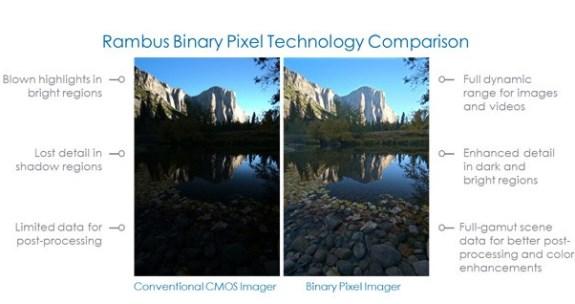 Rambus Binary Pixel technology