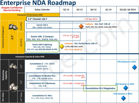 Seagate HDDs for enterprise market roadmap