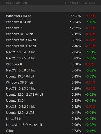 Steam OS marketshare