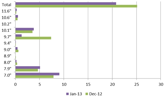 Tablet shipments by screen size in January 2012 and 2013
