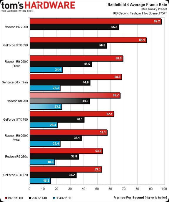 AMD Radeon R9 290X poor performance