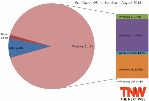Windows 8 adoption in August