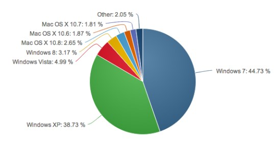 Windows 8 marketshare in April