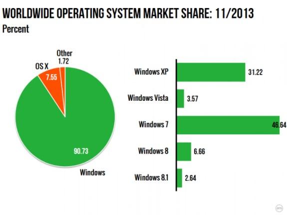 Windows marketshare in December