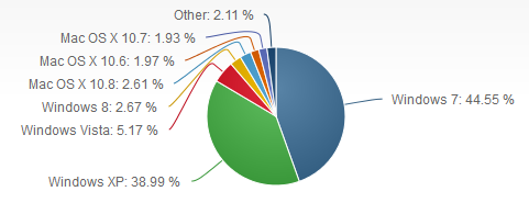 Windows 8 marketshare in February 2013