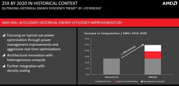 AMD APU efficiency gains by 2020