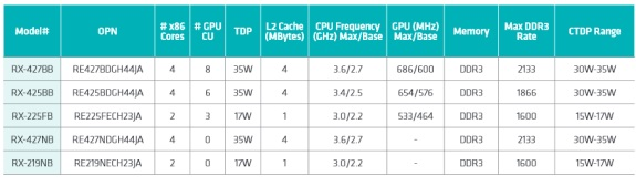 AMD 2nd gen R-series APU specifications