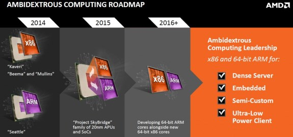 AMD architecture roadmap