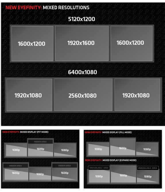AMD mixed resolution Eyefinity