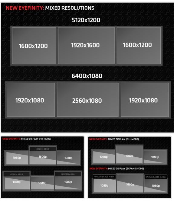 AMD mixed resolution Eyefinity