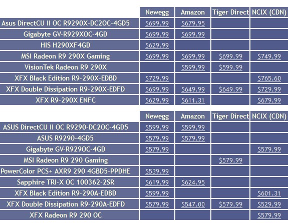 AMD Radeon R9 290 and 290X pricing