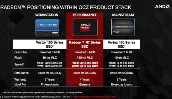 AMD Radeon R7 SSD launch