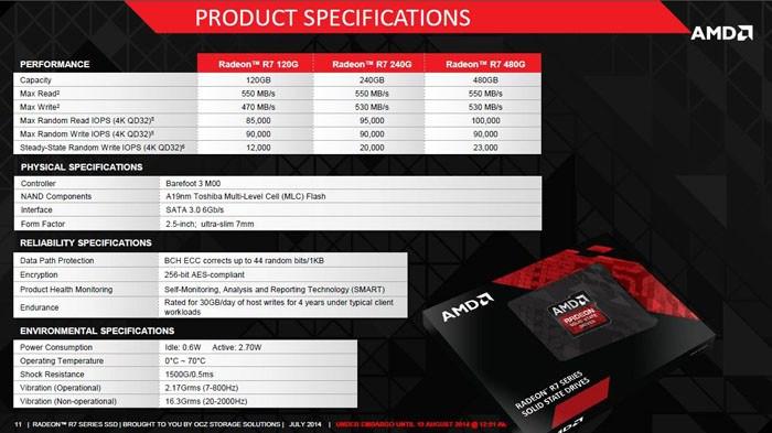 AMD Radeon R7 SSDs