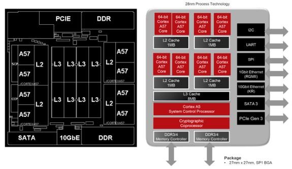 AMD Seattle graph