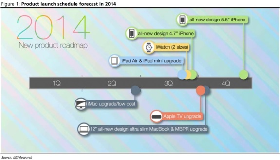 Apple roadmap for 2014