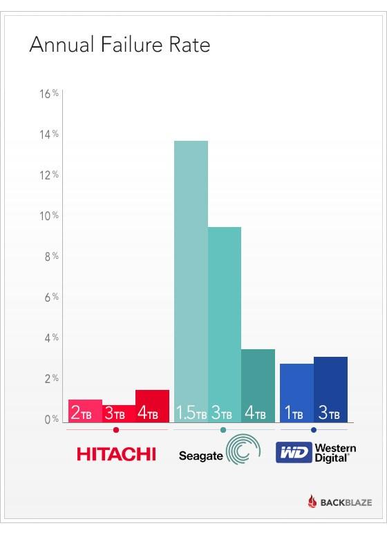 HDD failure rates