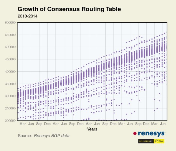 512K routing table growth