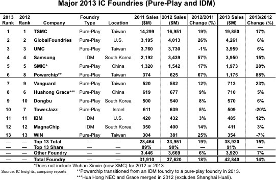 Foundries top list 2013