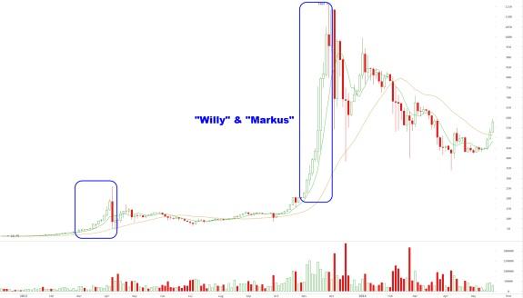Bitcoin price spike