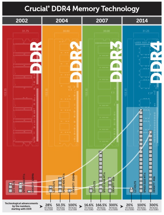 Crucial DDR4 overview