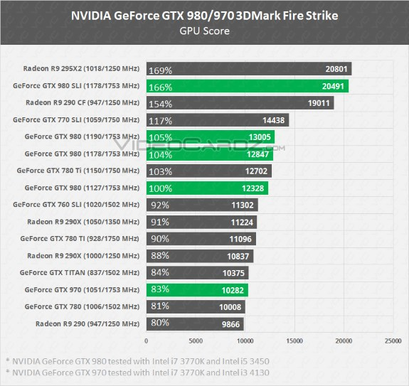 GeForce GTX 900 line performance
