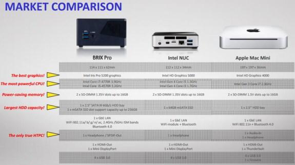 Gigabyte Brix Pro specifications
