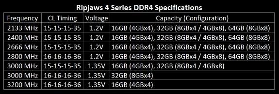 GSkill DDR4 specs