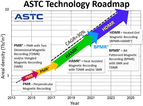 HDD tech roadmap until 2025