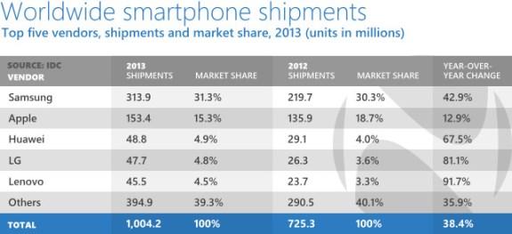 IDC smartphone report of 2013