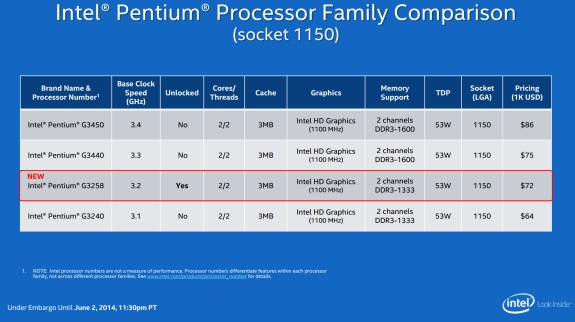 Intel Pentium Anniversary