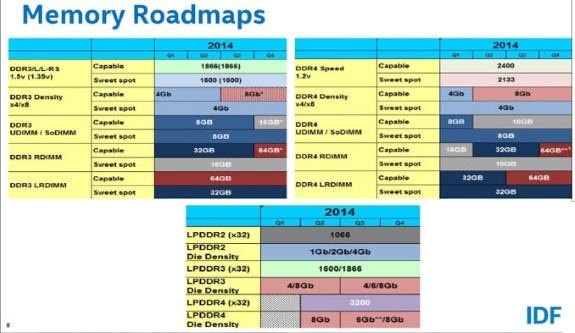 Intel DDR plans