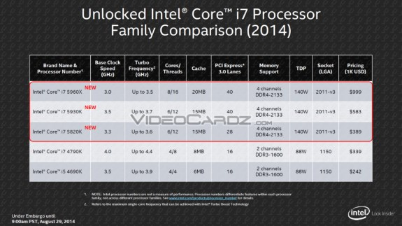 Intel Haswell specifications