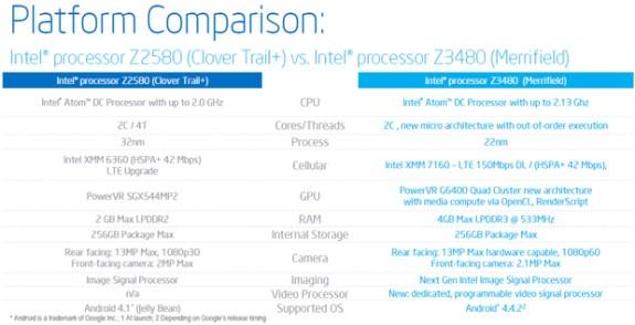 Intel Merrifield specifications