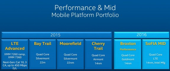 Intel mobile roadmap
