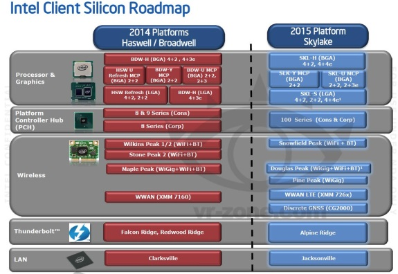 Intel Skylake details