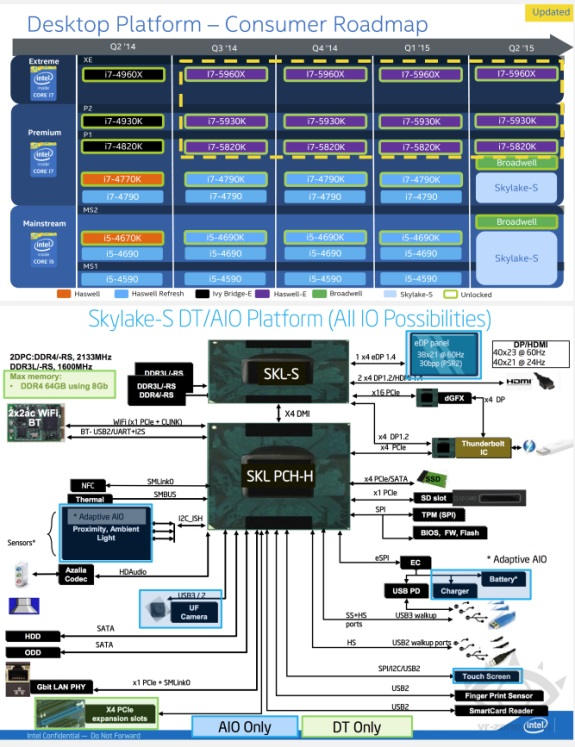 Intel desktop roadmap