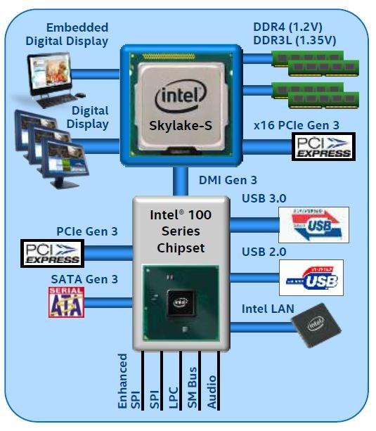 Intel Skylake-S diagram