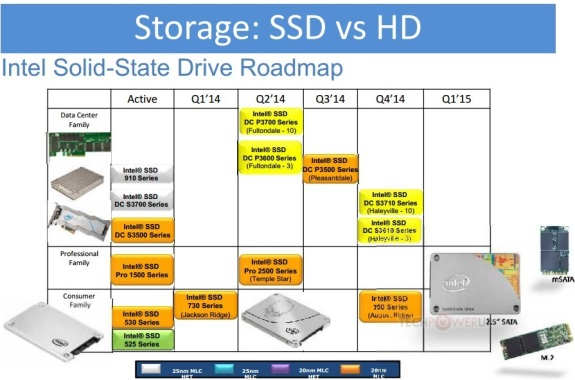 Intel SSD roadmap