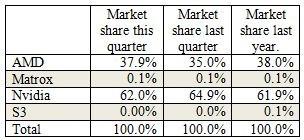Discrete GPU sales in Q2 2014