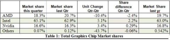 Jon Peddie GPU report Q4 2013