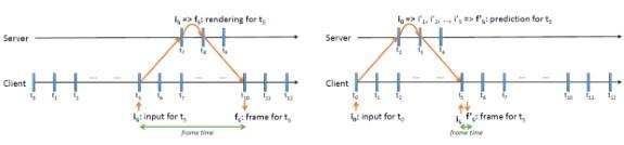 Microsoft prediction model for streaming