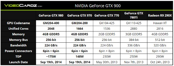 NVIDIA GTX 900 specifications