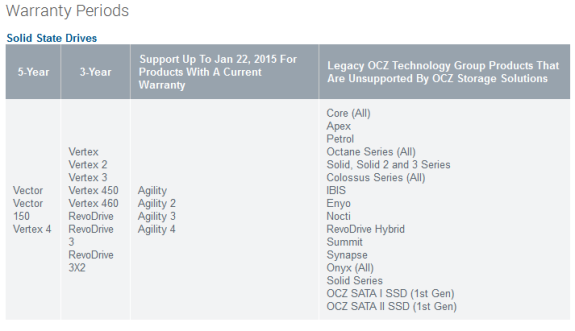 OCZ warranty for SSDs