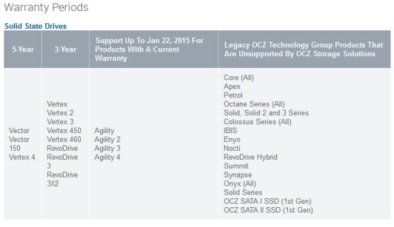 OCZ warranty for SSDs