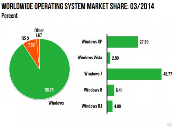 OS marketshare in March 2014