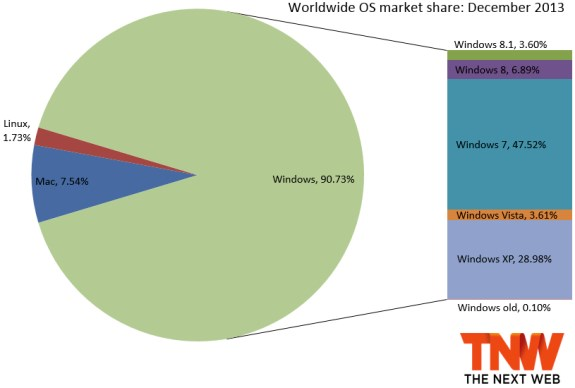 OS marketshare for December 2013